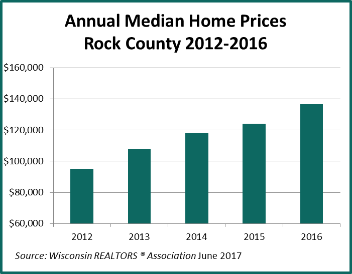 Home Prices 2011-2015
